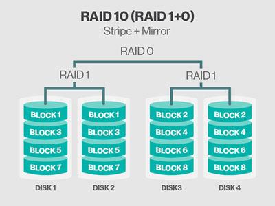 cứu dữ liệu raid 10